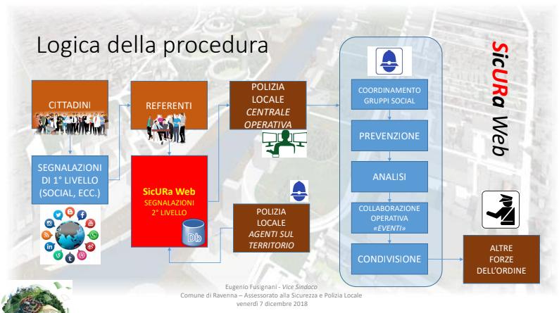 Screenshot_2018-12-07 Fwd Nasce il progetto SicURa Web - chiara tadini citynews email - Posta CityNews SpA(1)-2